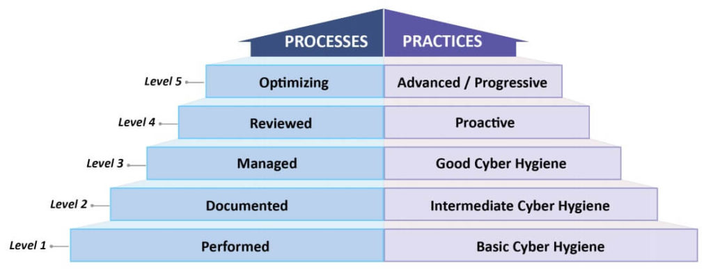 Diagram from CMMC model showing the tiers of maturity for practices and processes