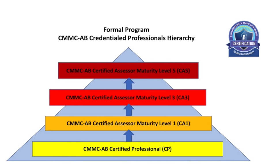 CMMC AB certification levels for auditors.  CMMC-AB Certified Professional , CMMC-AB Certified Assessor Maturity Level 1, CMMC-AB Certified Assessor Maturity Level 3, CMMC-AB Certified Assessor Maturity Level 5