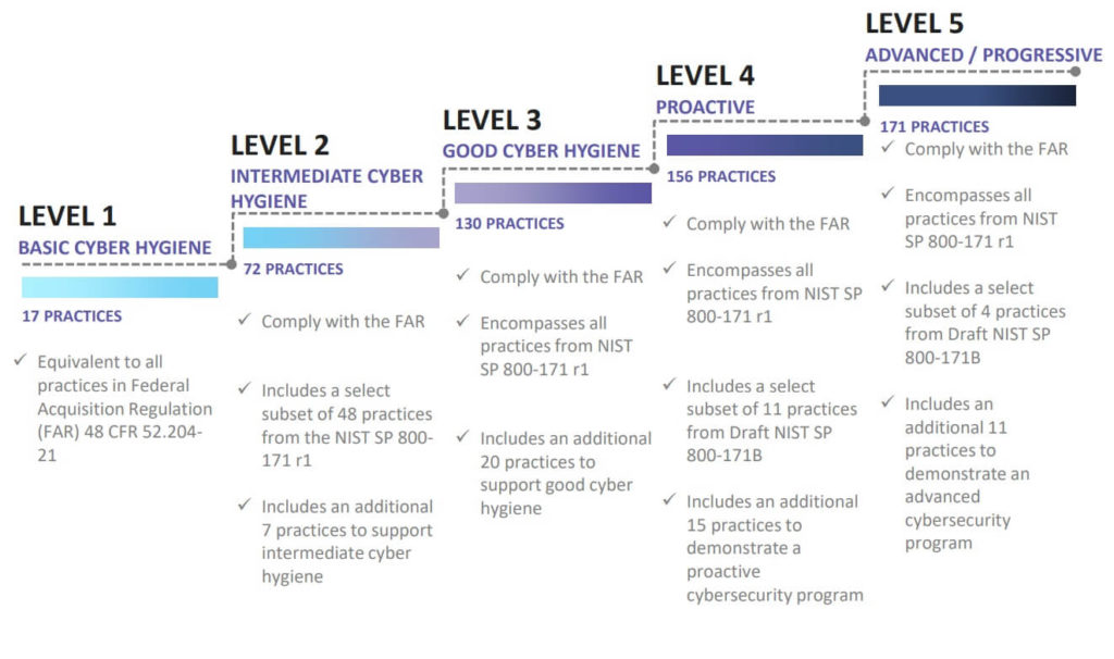 Diagram from the CMMC model presentation showing the requirements for secure practices across levels 1-5