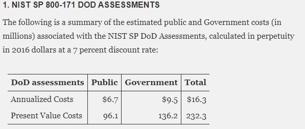 estimated cost for nist sp 800-171 self assessments