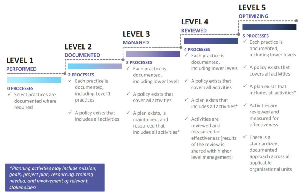 Diagram from the CMMC model presentation showing the requirements for maturity across levels 1-5