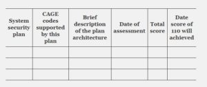 How to submit a NIST SP 800-171 self assessment to SPRS