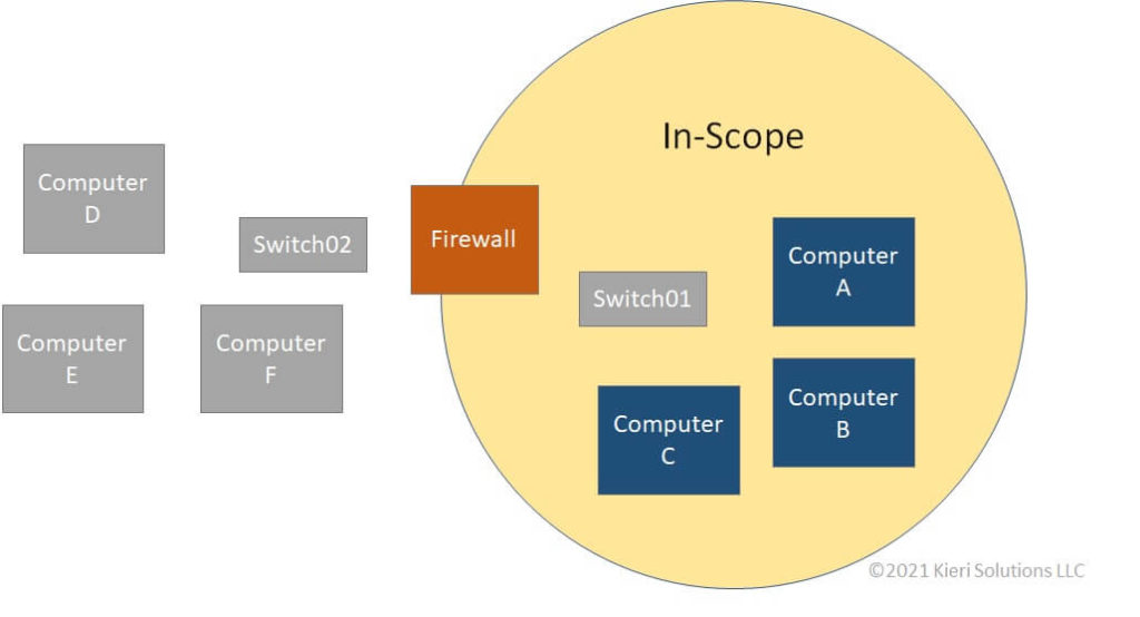Network diagram showing in-scope systems for CMMC separated from the rest of the company systems by a firewall.