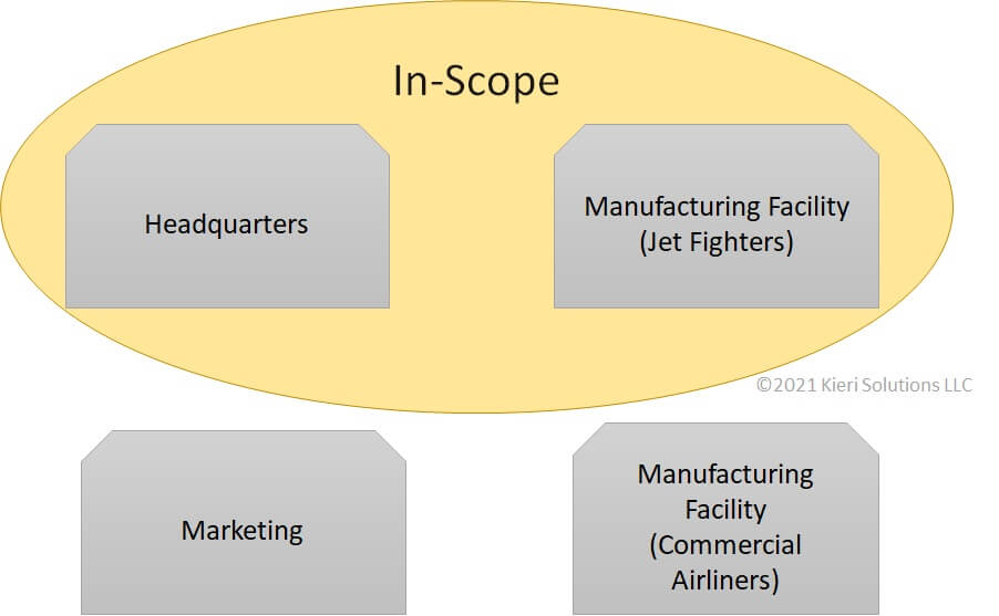 Image showing headquarters building and manufacturing facility for jet fighters in scope for CMMC. Marketing and commercial facility is not in scope.