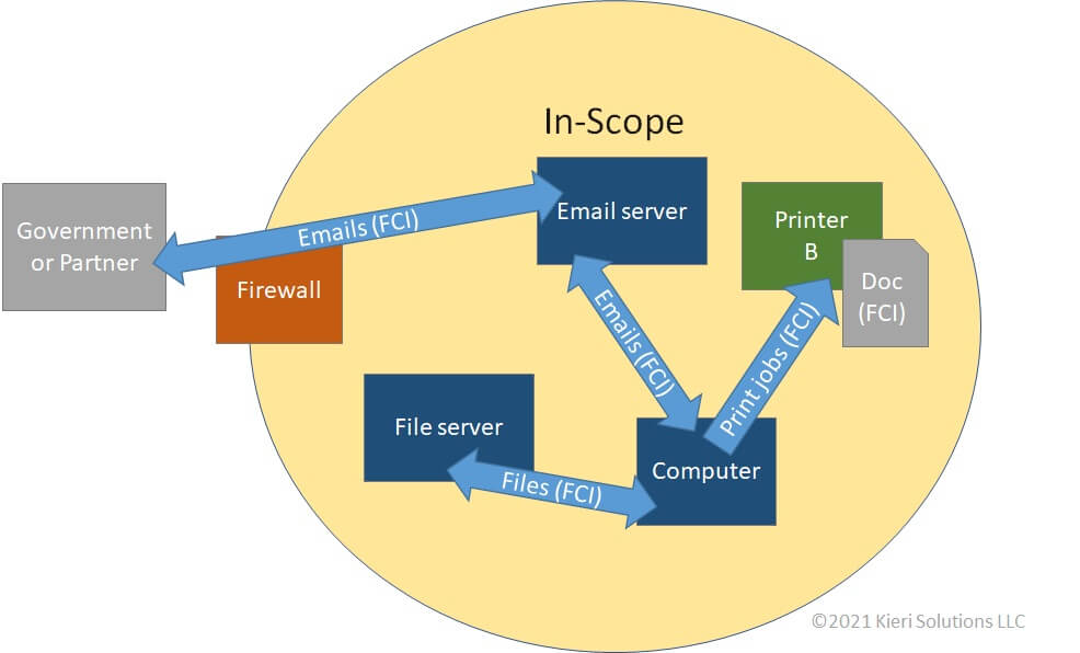 CMMC data flow diagram showing FCI received and sent via email, printed, or moved as files.