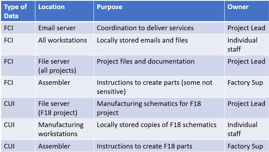 A table which shows locations, purpose, and owner for various types of sensitive information (CUI and FCI)