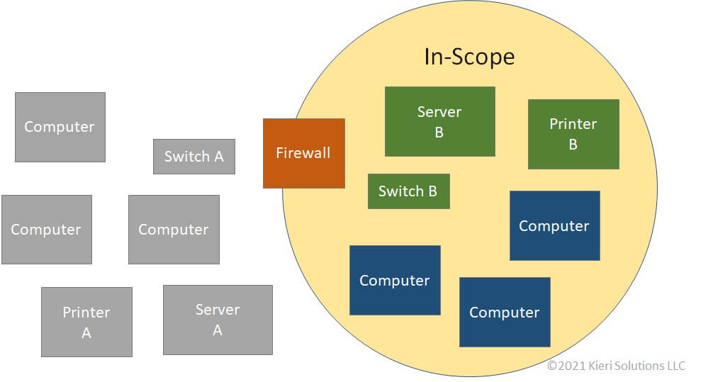 Network diagram which shows a duplicate server, printer, and switch is necessary to support a smaller scope