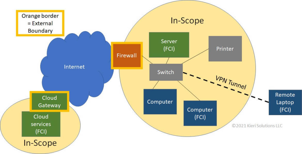 Network diagram which shows CMMC scope to an assessor.  Identifies external boundaries at the cloud gateway and corporate firewall.