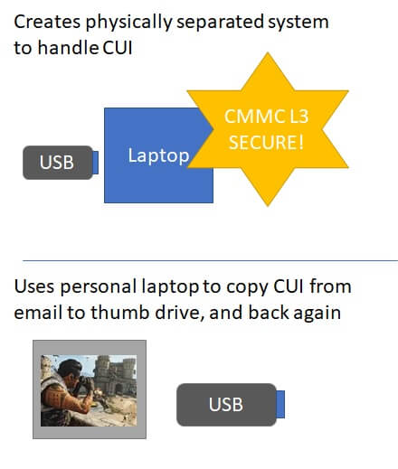 """Funny diagram showing an physically separated laptop with a banner saying """"CMMC Level 3 secure!"""".  The next part of the picture shows that CUI was transmitted to this CMMC secure system via a personal gaming laptop."""