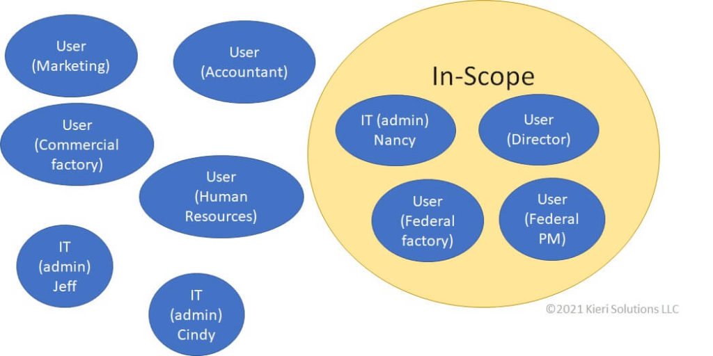 Diagram showing users in a company. The staff that support the federal factory, or manage it, are in scope.