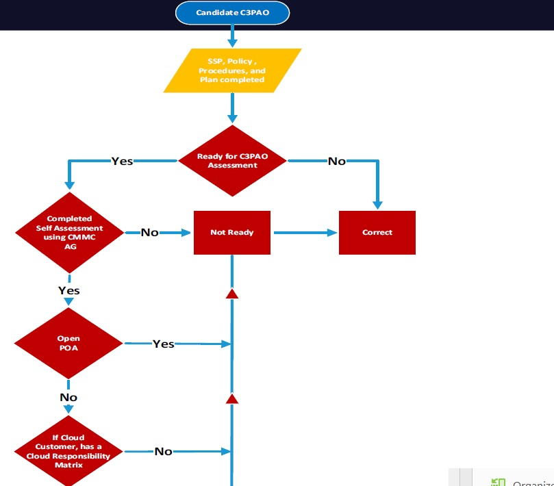 DCMA flowchart to describe whether a C3PAO is ready for assessment