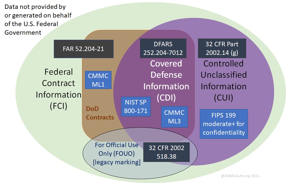 Infographic showing relationship of FCI CUI CDI FOUO and non-federal data to CMMC and DFARS