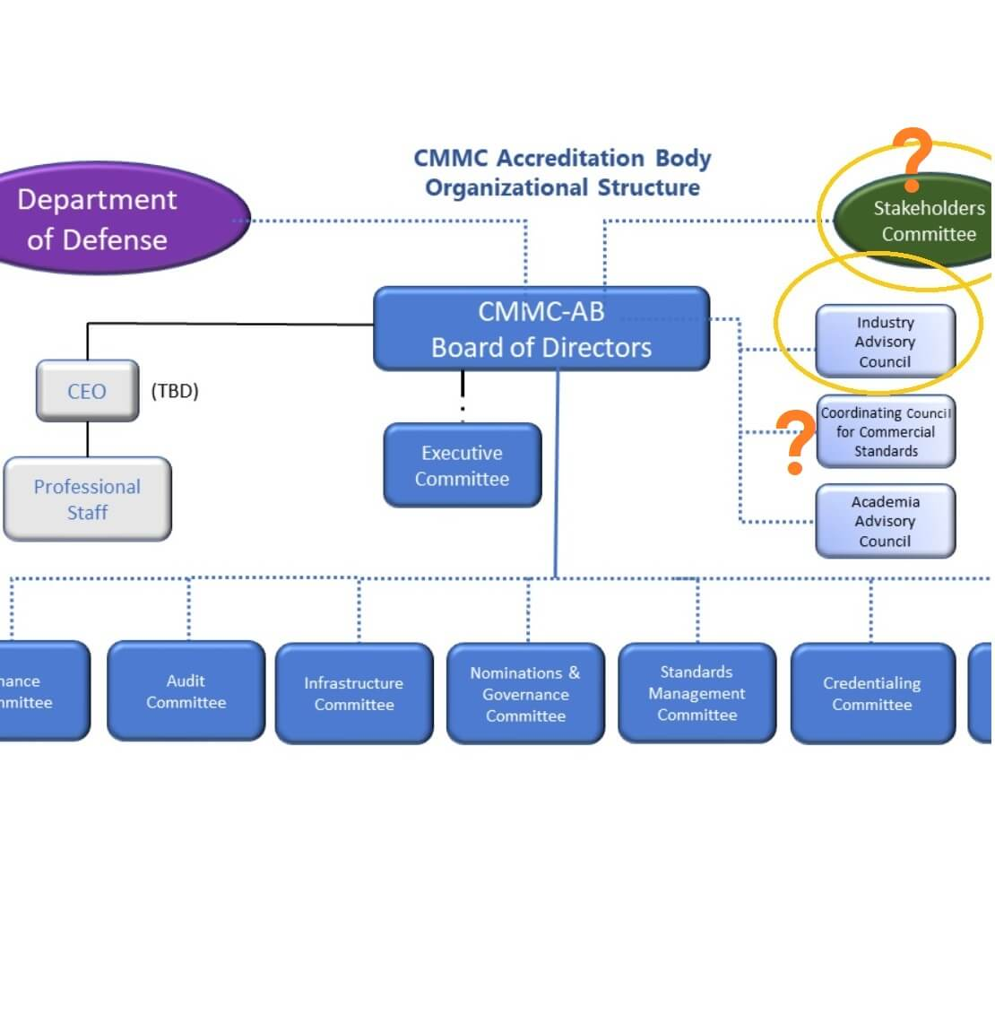 CMMC Org chart showing industry advisory council, stakeholders